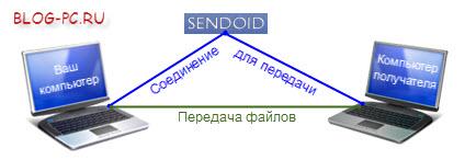 sendoid схема передачи больших файлов