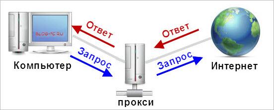 Прокси-сервера. Основы для начинающих
