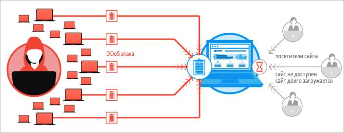 Как происходят DDoS-атаки