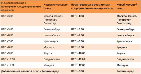 разница времени по отношению к UTC