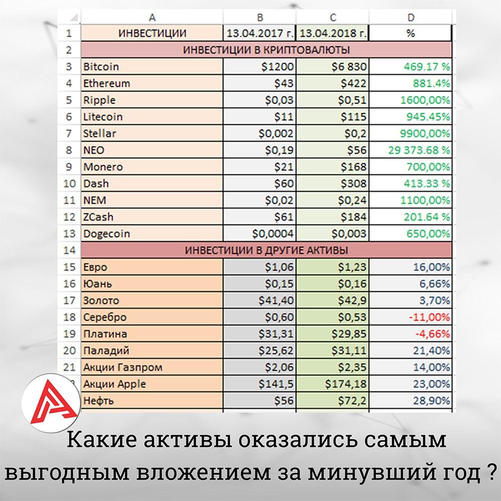 Сравнительная таблица роста криптовалюты